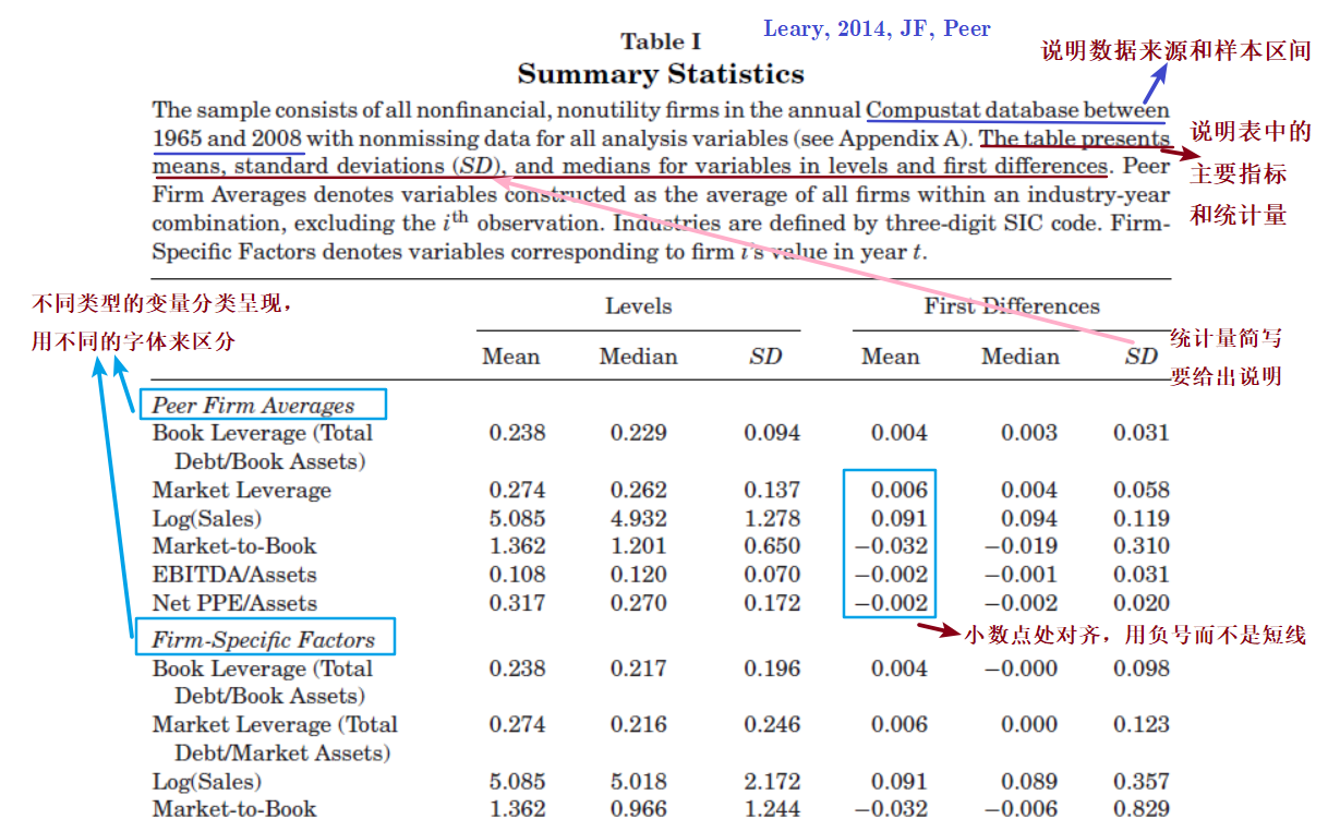 Leary and Roberts, 2014, Journal of Finance, Table I - 表格的自明性
