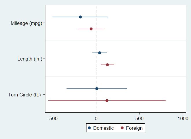 图2:分组呈现系数估计值
