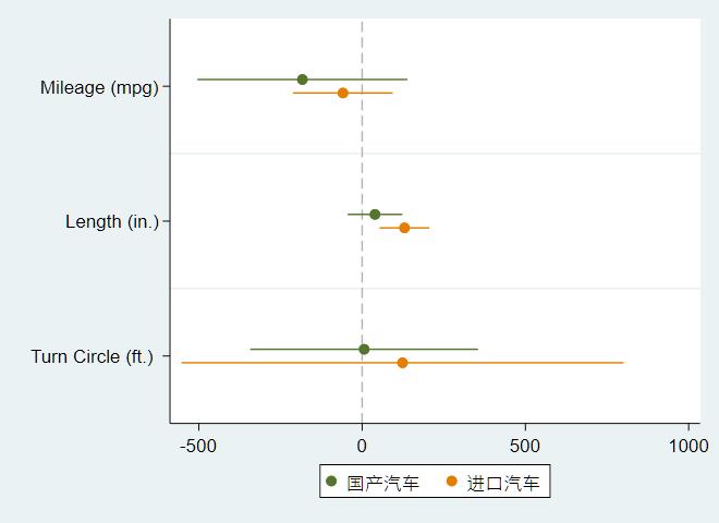 图3:对每组的系数图形进行个性化设定