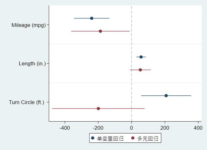 图4:多元回归系数和单变量回归系数比较