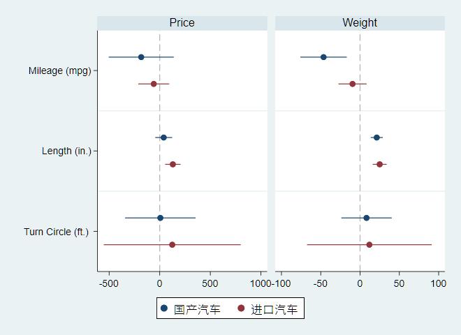 图5:不同被解释变量回归的比较