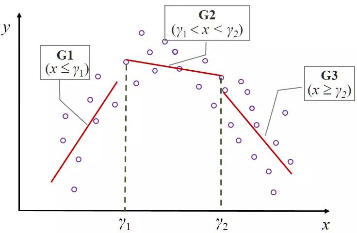 图 6:面板门槛模型图示