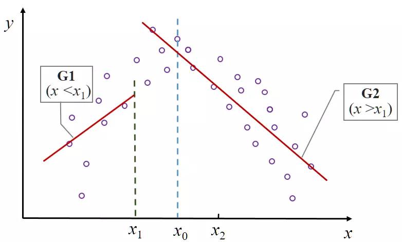图 5a:分组回归的拟合图