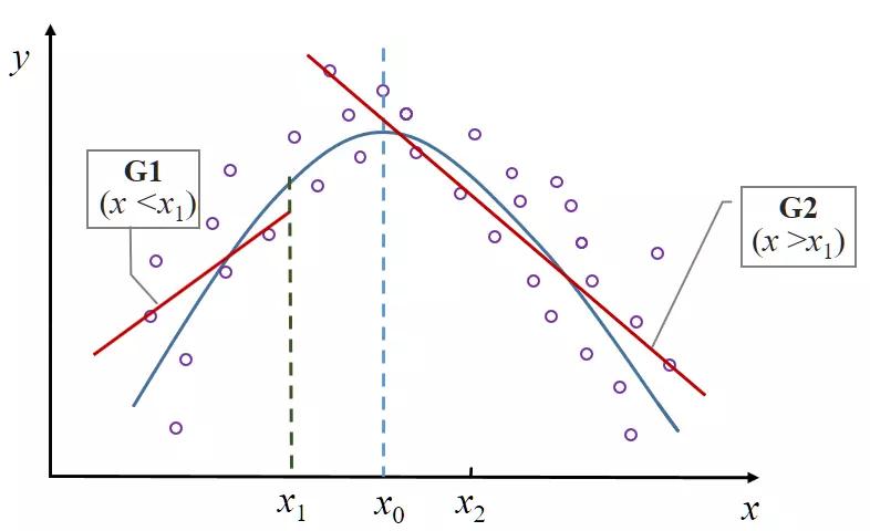 图 5b:分组回归与加入二次项