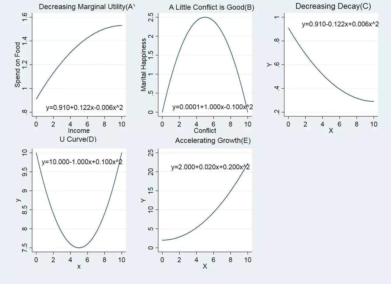 图 1: 加入平方项可能刻画的非线性关系
