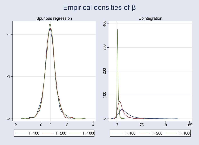 参数经验分布的蒙特卡洛模拟结果