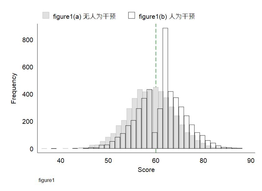 Figure1:RDD - 图示有 (无) 人为干预的情形