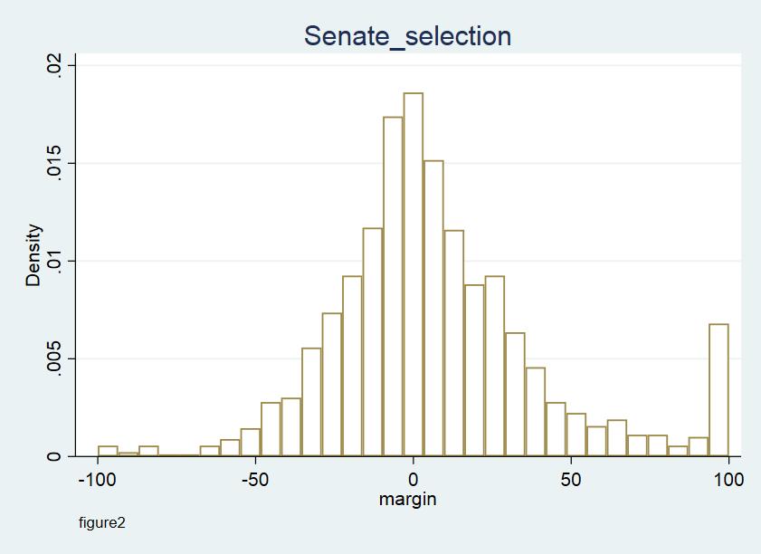 Senate_figure2