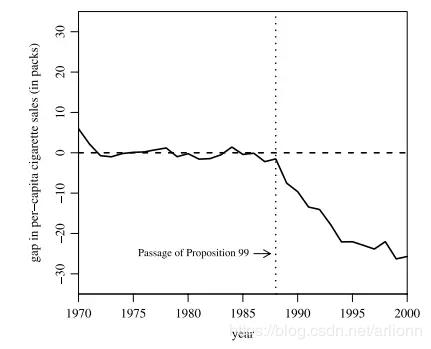 Abadie et al. (2010), Figure 2