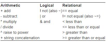 Stata中的运算符及表达式