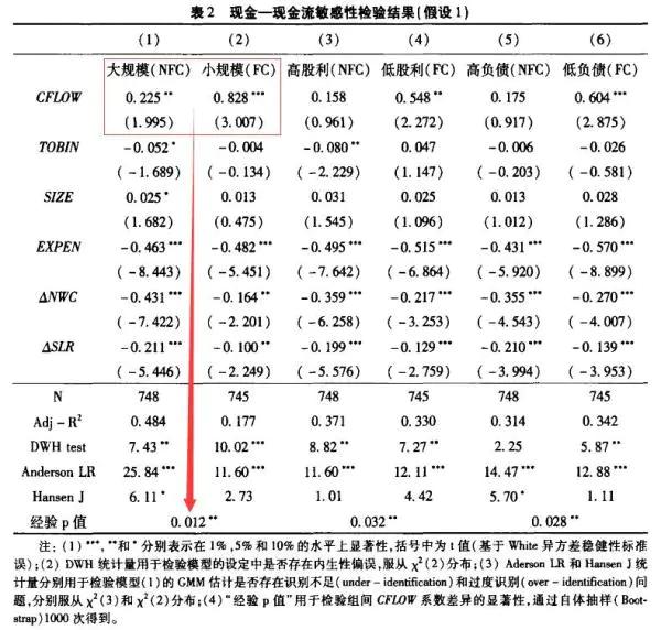 连玉君, 彭方平, 苏治, 2010, 融资约束与流动性管理行为, 金融研究, (10): 158-171. 表2.